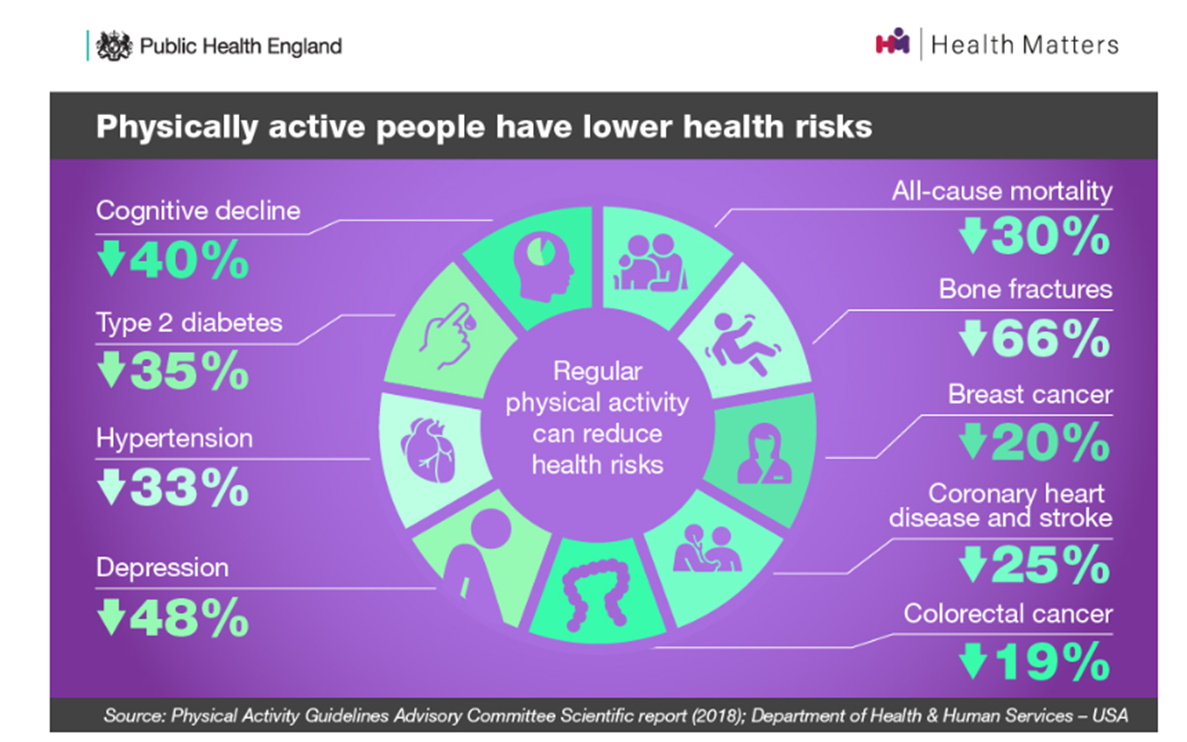 info-graphic showing Physically active people have lower health risks